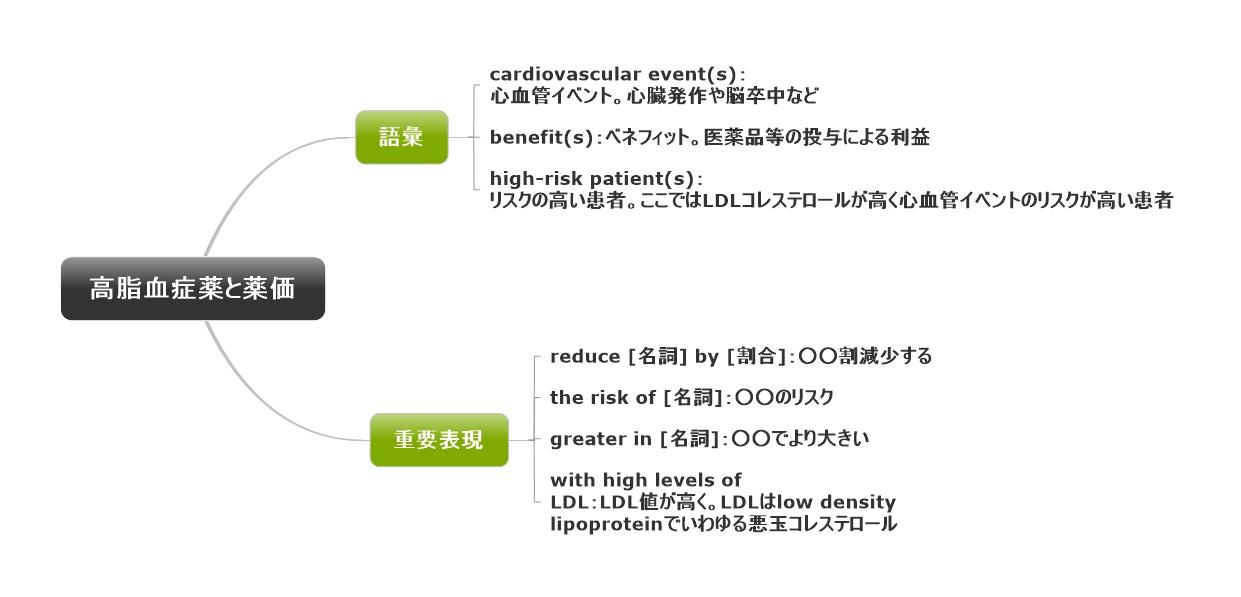 1回1文!目と耳から服用するくすりの英語#22(高脂血症薬と薬価)
